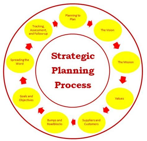 Business plan strategy and implementation sample